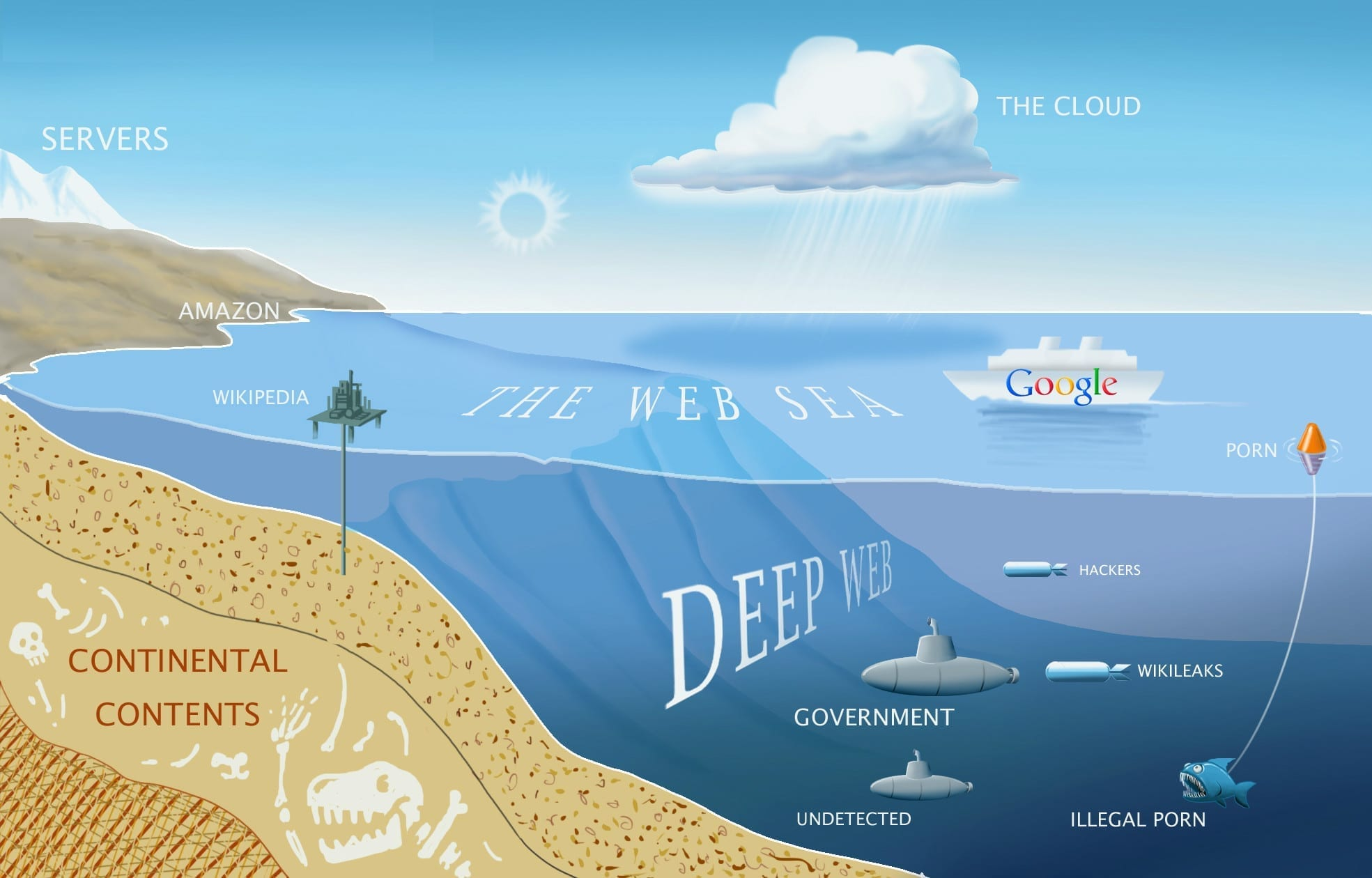 What Is The Deep Web | Links | Sites | InterestingFacts.org - photo#19